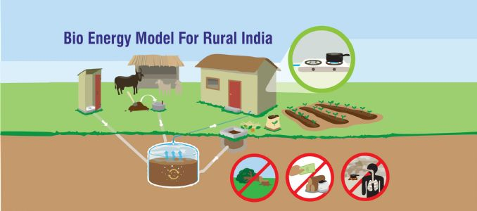 Bio Energy Model For Rural India